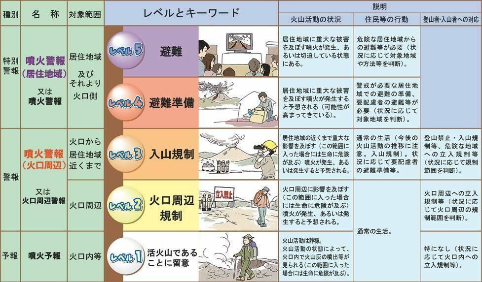 気象庁・噴火警戒レベル